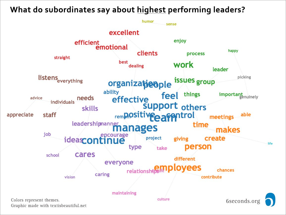 top-leader-subordinate-web