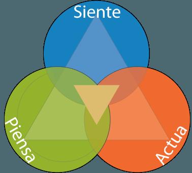 Una herramienta práctica para Poner EQ en Acción: Tarjetas TFA